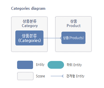 Categories Entity 관계도