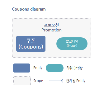 Coupons Entity 관계도