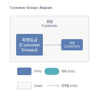 Customer Group Entity 관계도