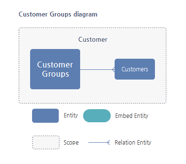 Customer Group Entity