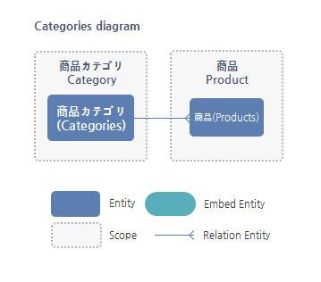 Categories Entity関係図