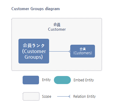 Customer Group Entity関係図