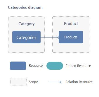 Categories Resource