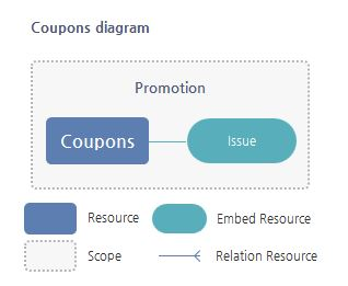 Coupons Resource