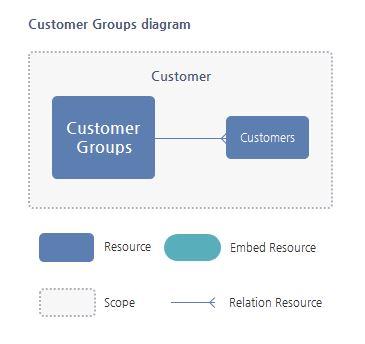 Customer Group Resource