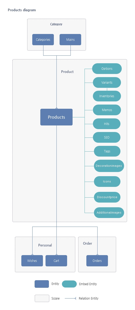 Products Resource 관계도