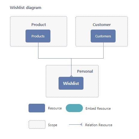 Wishlist Resource