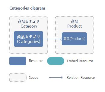 Categories Resource関係図