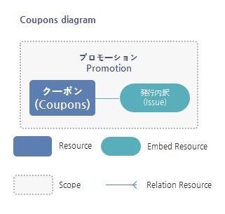 Coupons Resource関係図