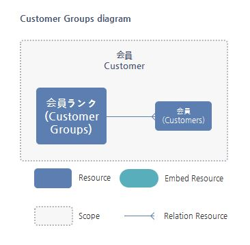 Customer Group Resource関係図