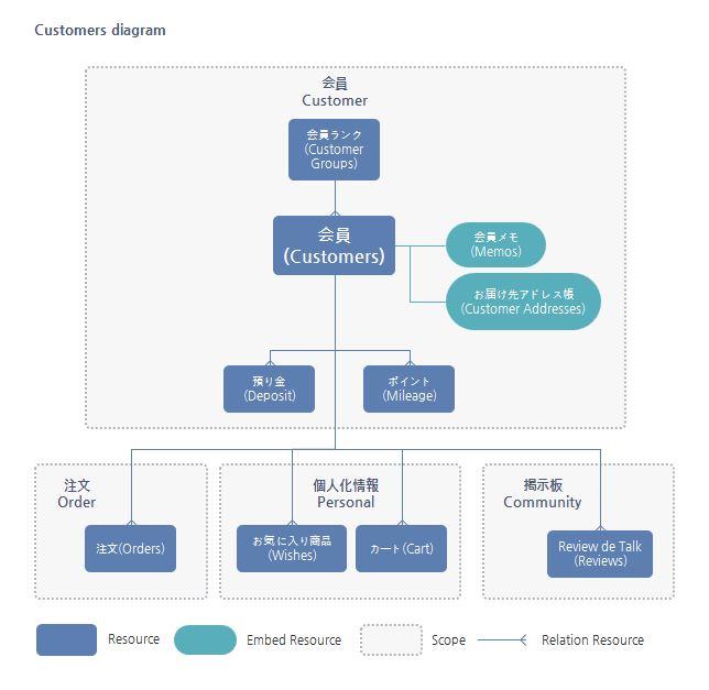 Customers Resource構造