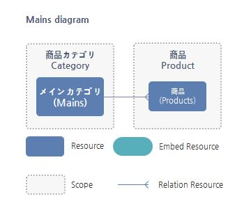 Mains Resource関係図