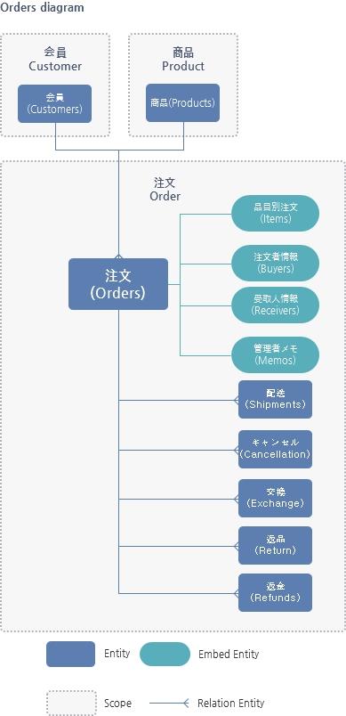 Orders Resource関係図